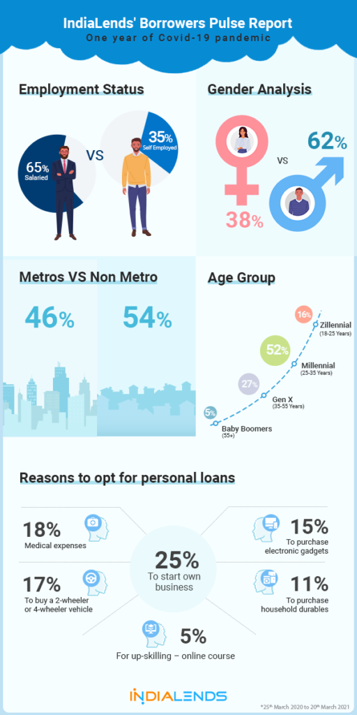 32% borrowers opted for loans to start their own business in Ahmedabad